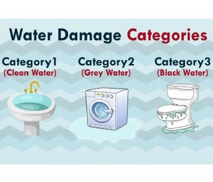 Water Categories